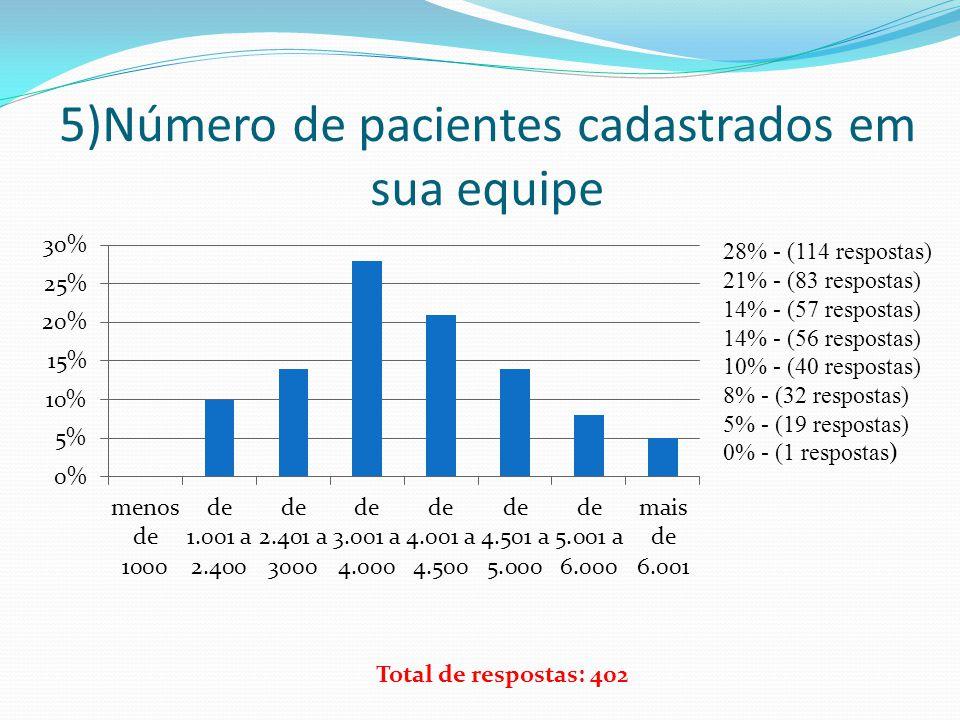 5)Número de pacientes cadastrados em sua equipe 28% - (114 respostas) 21% - (83 respostas) 14% - (57 respostas) 14% - (56 respostas) 10% - (40 respost