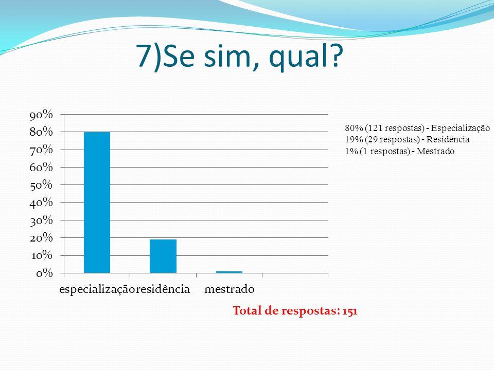 7)Se sim, qual? 80% (121 respostas) - Especialização 19% (29 respostas) - Residência 1% (1 respostas) - Mestrado Total de respostas: 151