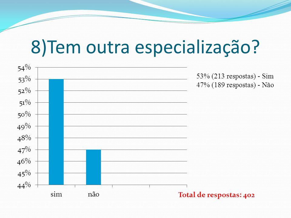 8)Tem outra especialização? 53% (213 respostas) - Sim 47% (189 respostas) - Não Total de respostas: 402