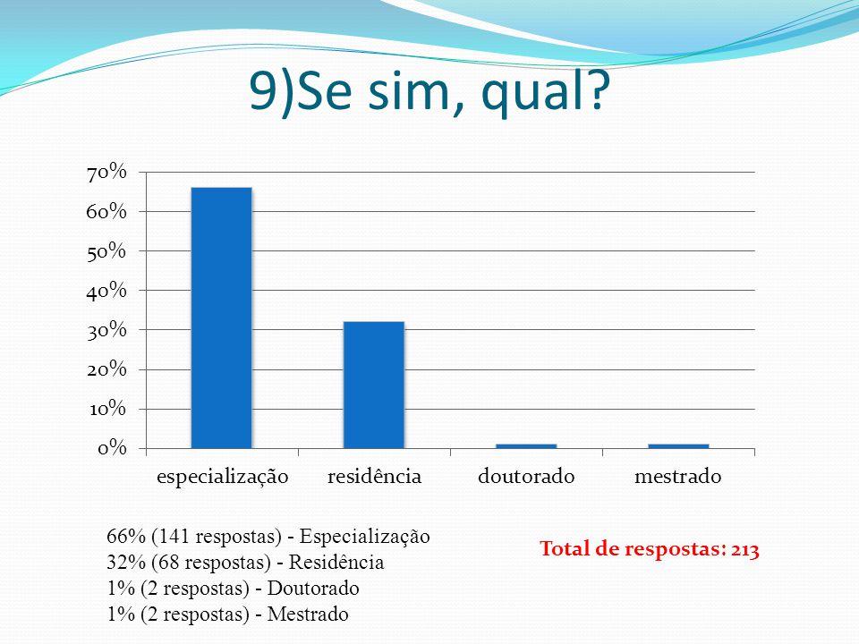 9)Se sim, qual? 66% (141 respostas) - Especialização 32% (68 respostas) - Residência 1% (2 respostas) - Doutorado 1% (2 respostas) - Mestrado Total de