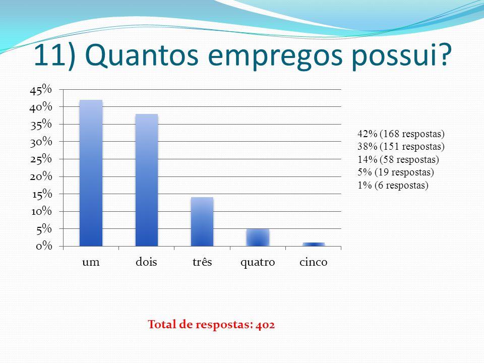11) Quantos empregos possui? 42% (168 respostas) 38% (151 respostas) 14% (58 respostas) 5% (19 respostas) 1% (6 respostas) Total de respostas: 402