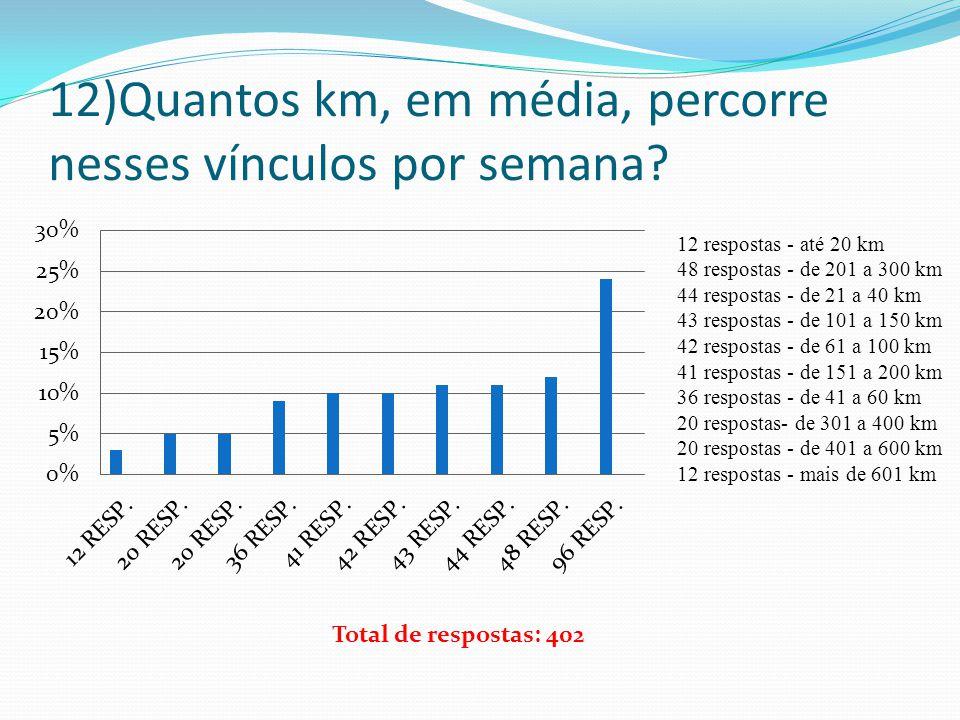 12)Quantos km, em média, percorre nesses vínculos por semana? 12 respostas - até 20 km 48 respostas - de 201 a 300 km 44 respostas - de 21 a 40 km 43