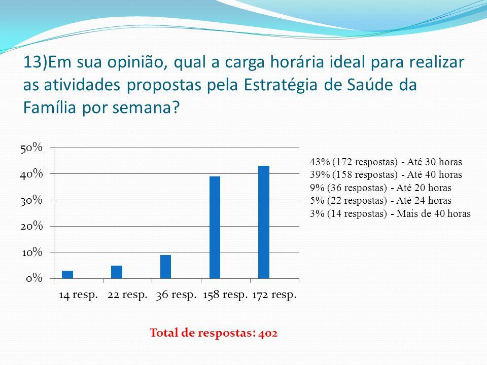 13)Em sua opinião, qual a carga horária ideal para realizar as atividades propostas pela Estratégia de Saúde da Família por semana? 43% (172 respostas