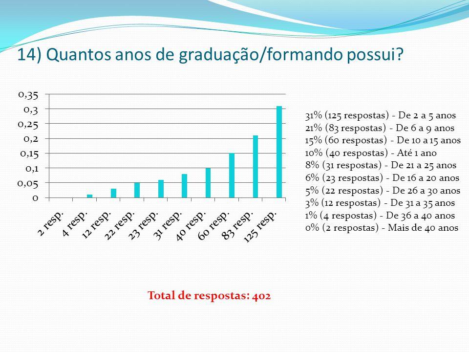 14) Quantos anos de graduação/formando possui? 31% (125 respostas) - De 2 a 5 anos 21% (83 respostas) - De 6 a 9 anos 15% (60 respostas) - De 10 a 15