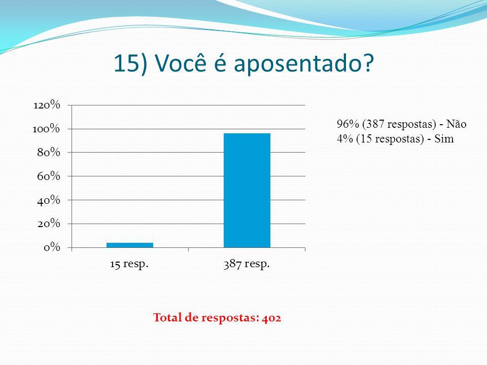 15) Você é aposentado? 96% (387 respostas) - Não 4% (15 respostas) - Sim Total de respostas: 402