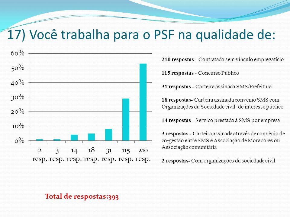 17) Você trabalha para o PSF na qualidade de: 210 respostas - Contratado sem vínculo empregatício 115 respostas - Concurso Público 31 respostas - Cart