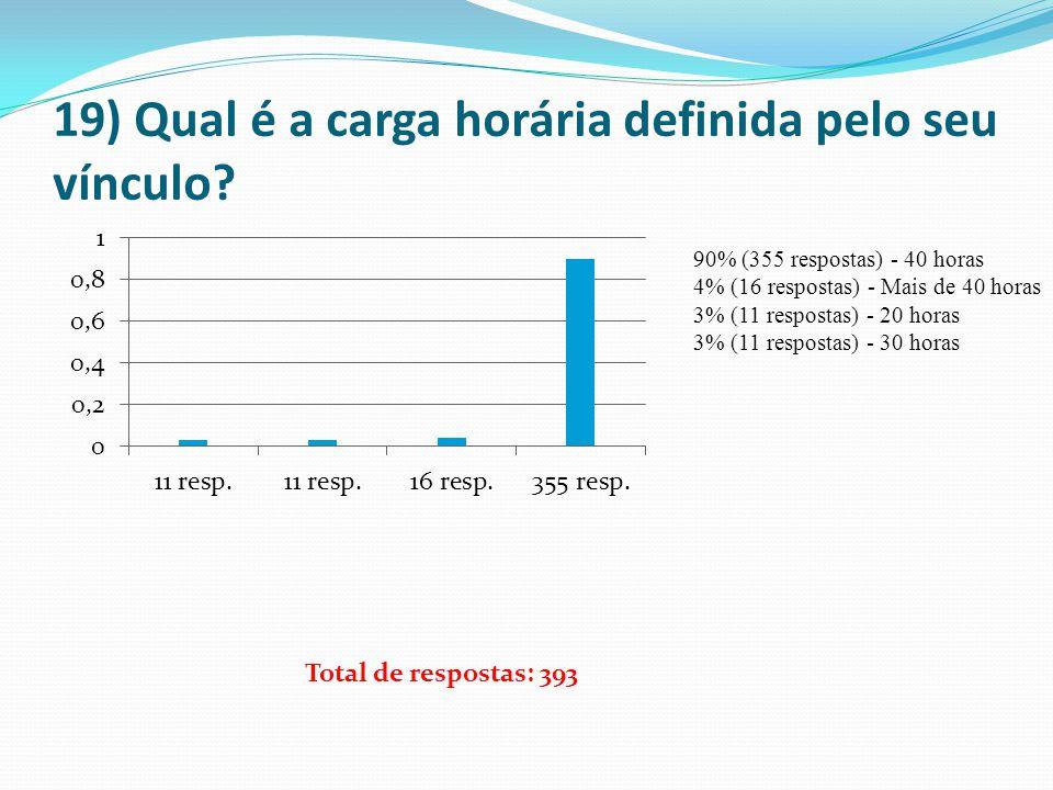 19) Qual é a carga horária definida pelo seu vínculo? 90% (355 respostas) - 40 horas 4% (16 respostas) - Mais de 40 horas 3% (11 respostas) - 20 horas