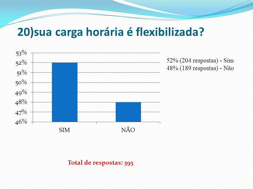 20)sua carga horária é flexibilizada? 52% (204 respostas) - Sim 48% (189 respostas) - Não Total de respostas: 393