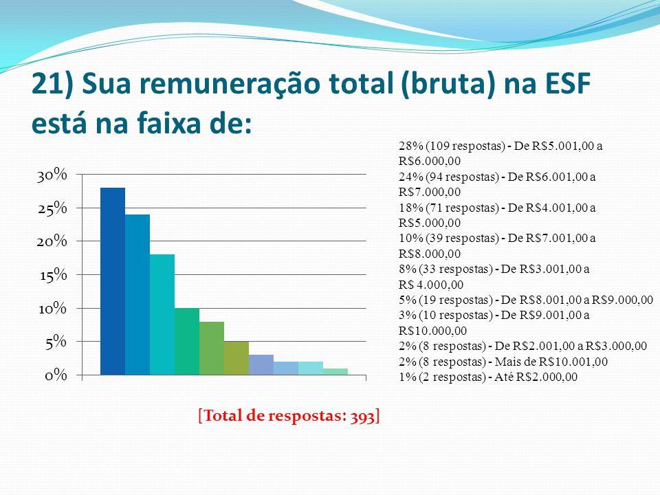 21) Sua remuneração total (bruta) na ESF está na faixa de: 28% (109 respostas) - De R$5.001,00 a R$6.000,00 24% (94 respostas) - De R$6.001,00 a R$7.0