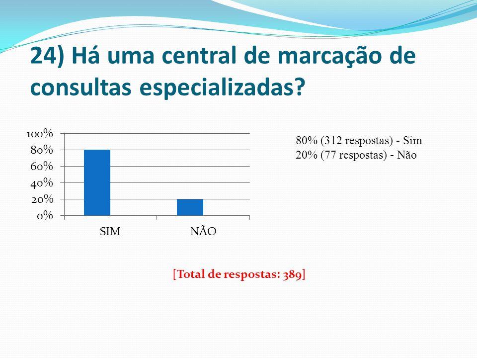 24) Há uma central de marcação de consultas especializadas? 80% (312 respostas) - Sim 20% (77 respostas) - Não [Total de respostas: 389]