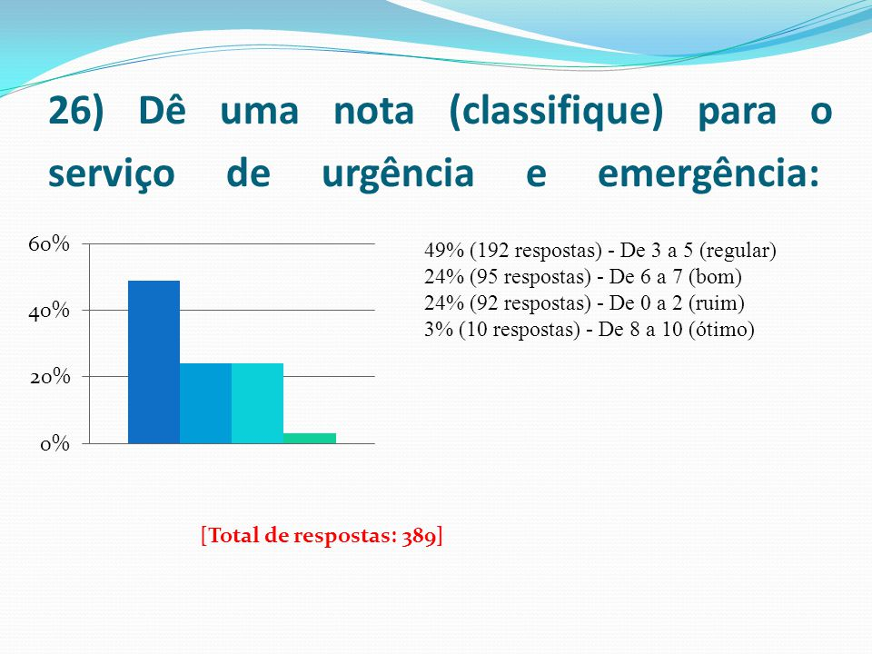26) Dê uma nota (classifique) para o serviço de urgência e emergência: 49% (192 respostas) - De 3 a 5 (regular) 24% (95 respostas) - De 6 a 7 (bom) 24