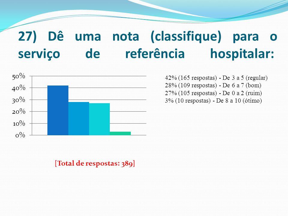27) Dê uma nota (classifique) para o serviço de referência hospitalar: 42% (165 respostas) - De 3 a 5 (regular) 28% (109 respostas) - De 6 a 7 (bom) 2