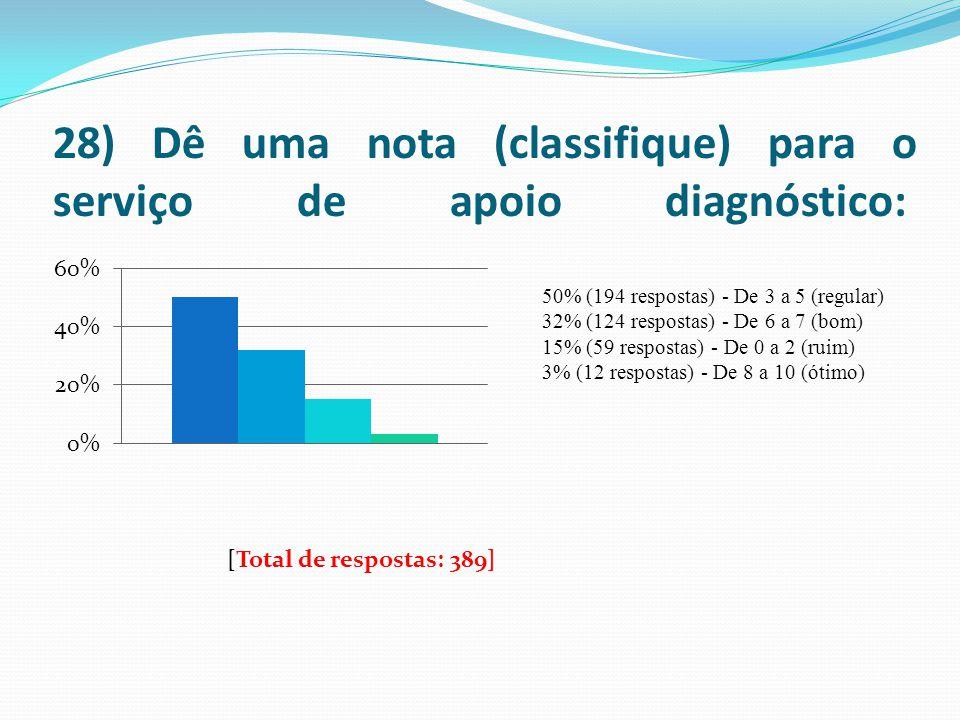 28) Dê uma nota (classifique) para o serviço de apoio diagnóstico: 50% (194 respostas) - De 3 a 5 (regular) 32% (124 respostas) - De 6 a 7 (bom) 15% (