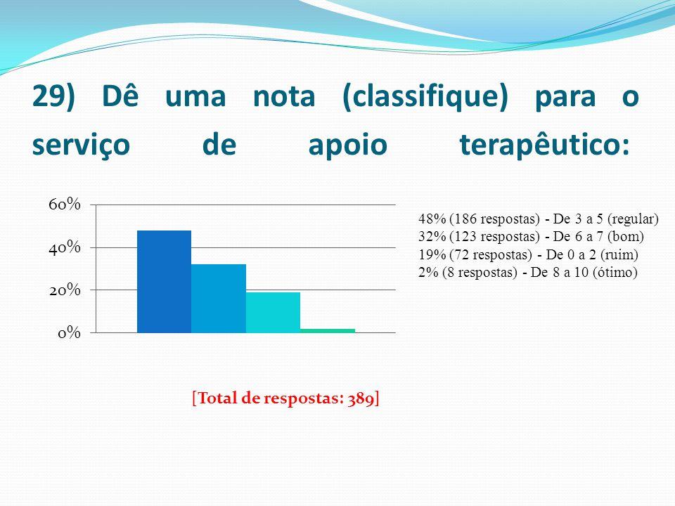 29) Dê uma nota (classifique) para o serviço de apoio terapêutico: 48% (186 respostas) - De 3 a 5 (regular) 32% (123 respostas) - De 6 a 7 (bom) 19% (