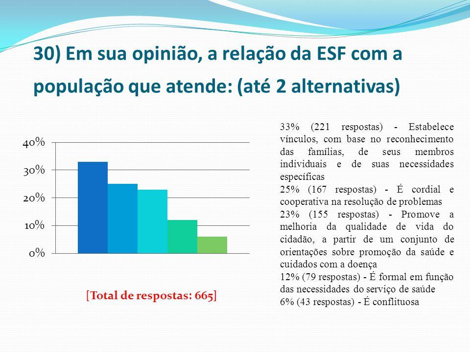 30) Em sua opinião, a relação da ESF com a população que atende: (até 2 alternativas) 33% (221 respostas) - Estabelece vínculos, com base no reconheci