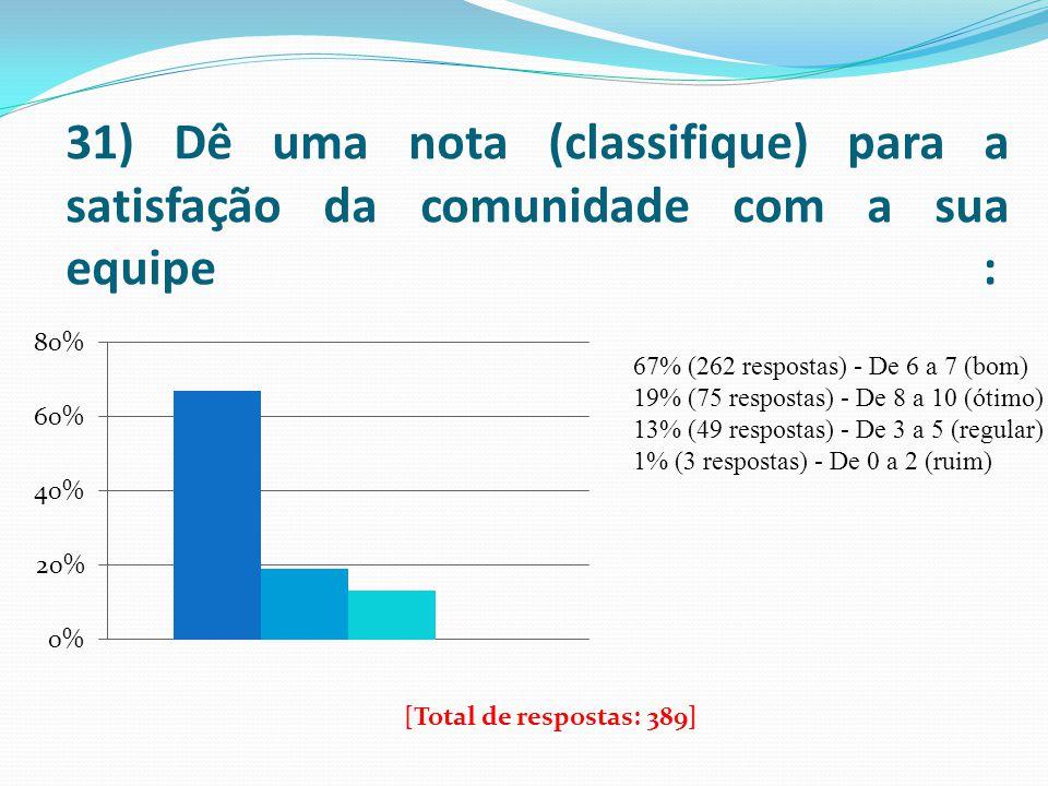 31) Dê uma nota (classifique) para a satisfação da comunidade com a sua equipe : 67% (262 respostas) - De 6 a 7 (bom) 19% (75 respostas) - De 8 a 10 (