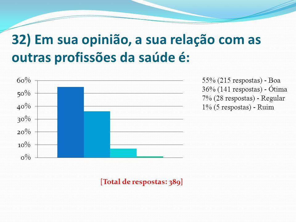 32) Em sua opinião, a sua relação com as outras profissões da saúde é: 55% (215 respostas) - Boa 36% (141 respostas) - Ótima 7% (28 respostas) - Regul