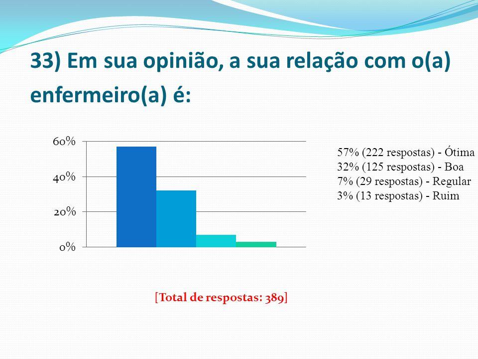 33) Em sua opinião, a sua relação com o(a) enfermeiro(a) é: 57% (222 respostas) - Ótima 32% (125 respostas) - Boa 7% (29 respostas) - Regular 3% (13 r