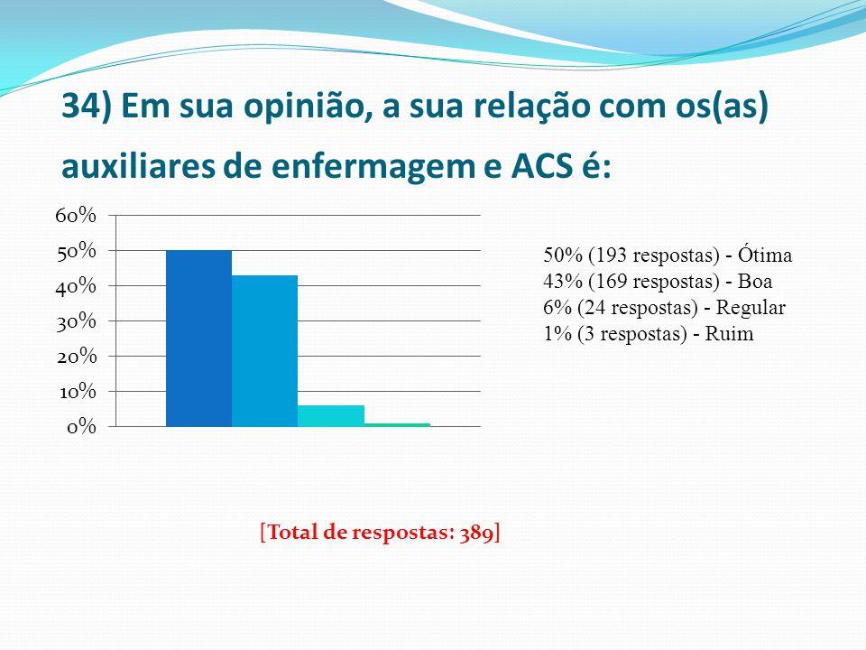 34) Em sua opinião, a sua relação com os(as) auxiliares de enfermagem e ACS é: 50% (193 respostas) - Ótima 43% (169 respostas) - Boa 6% (24 respostas)