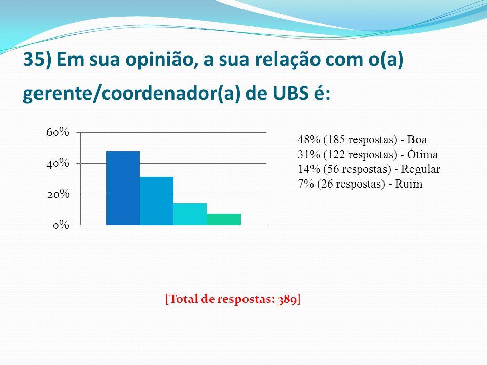 35) Em sua opinião, a sua relação com o(a) gerente/coordenador(a) de UBS é: 48% (185 respostas) - Boa 31% (122 respostas) - Ótima 14% (56 respostas) -