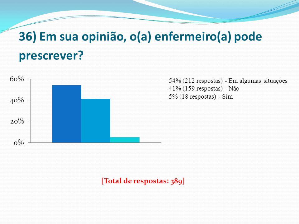 36) Em sua opinião, o(a) enfermeiro(a) pode prescrever? 54% (212 respostas) - Em algumas situações 41% (159 respostas) - Não 5% (18 respostas) - Sim [