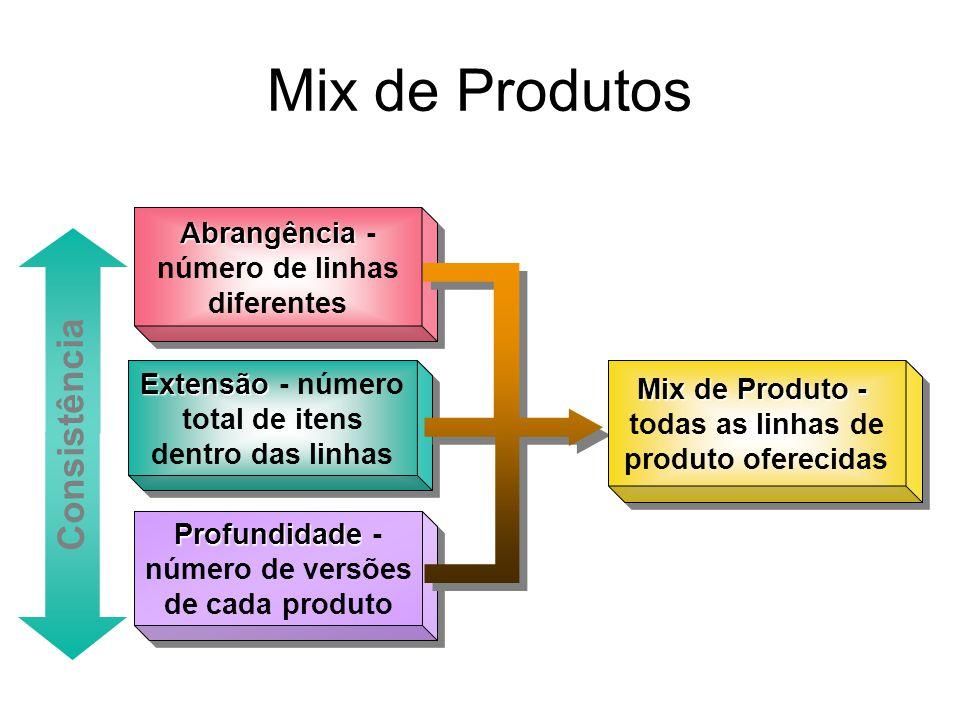 Mix de Produtos Abrangência Abrangência - número de linhas diferentes Extensão Extensão - número total de itens dentro das linhas Profundidade Profund