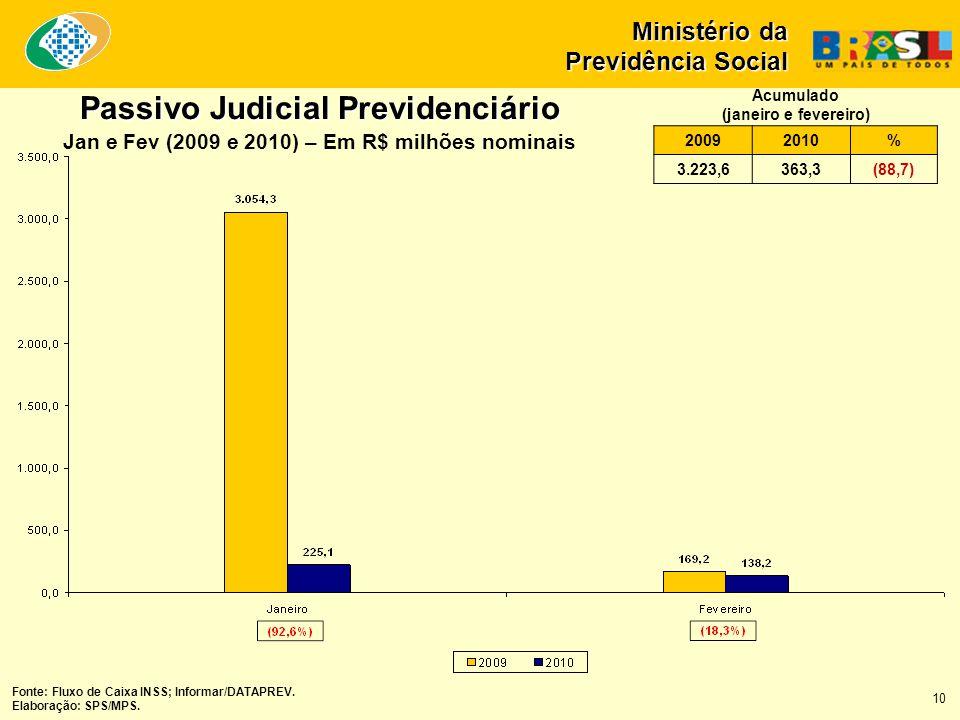Fonte: Fluxo de Caixa INSS; Informar/DATAPREV. Elaboração: SPS/MPS. 10 Passivo Judicial Previdenciário Jan e Fev (2009 e 2010) – Em R$ milhões nominai