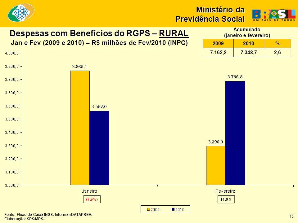 Despesas com Benefícios do RGPS – RURAL Jan e Fev (2009 e 2010) – R$ milhões de Fev/2010 (INPC) Fonte: Fluxo de Caixa INSS; Informar/DATAPREV. Elabora