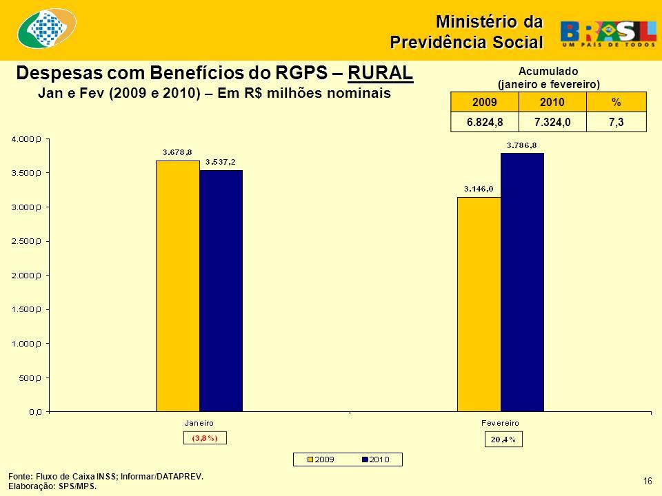 Fonte: Fluxo de Caixa INSS; Informar/DATAPREV. Elaboração: SPS/MPS. 16 Despesas com Benefícios do RGPS – RURAL Jan e Fev (2009 e 2010) – Em R$ milhões