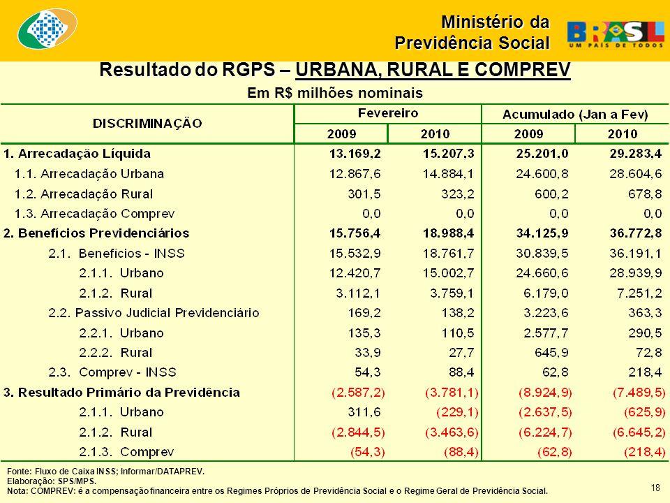 Ministério da Previdência Social Fonte: Fluxo de Caixa INSS; Informar/DATAPREV.