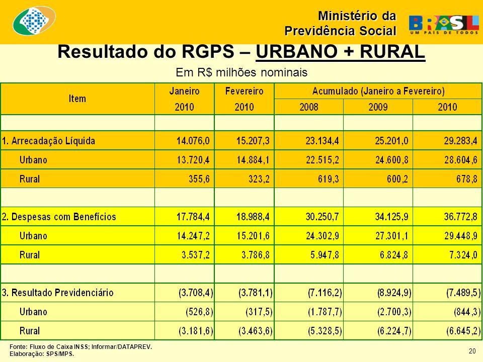 Fonte: Fluxo de Caixa INSS; Informar/DATAPREV. Elaboração: SPS/MPS. Ministério da Previdência Social Resultado do RGPS – URBANO + RURAL Resultado do R