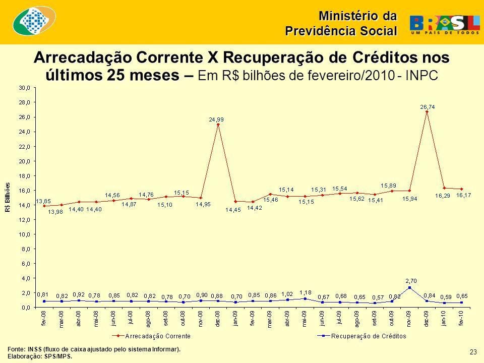 Arrecadação Corrente X Recuperação de Créditos nos últimos 25 meses – Arrecadação Corrente X Recuperação de Créditos nos últimos 25 meses – Em R$ bilhões de fevereiro/2010 - INPC Fonte: INSS (fluxo de caixa ajustado pelo sistema Informar).