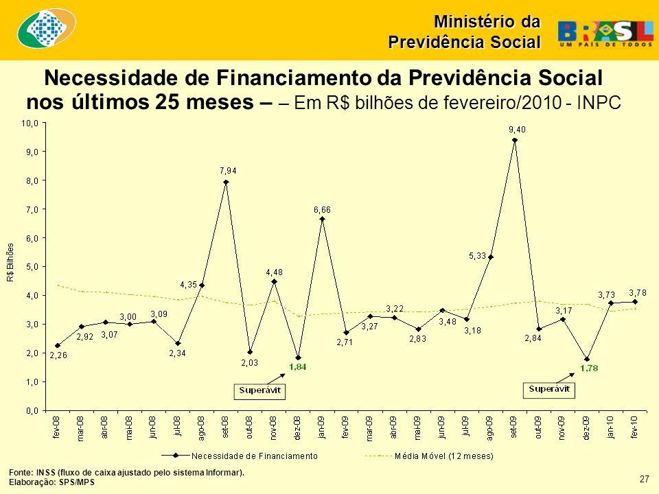 Necessidade de Financiamento da Previdência Social nos últimos 25 meses – – Em R$ bilhões de fevereiro/2010 - INPC Fonte: INSS (fluxo de caixa ajustado pelo sistema Informar).