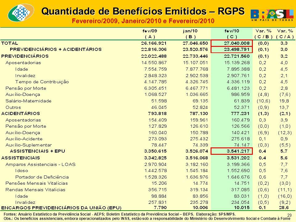 Quantidade de Benefícios Emitidos – RGPS Fevereiro/2009, Janeiro/2010 e Fevereiro/2010 Fontes: Anuário Estatístico da Previdência Social - AEPS; Boletim Estatístico da Previdência Social – BEPS.