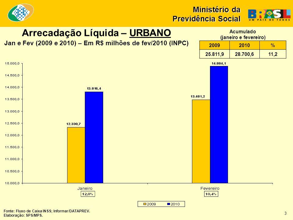 Arrecadação Líquida – URBANO Jan e Fev (2009 e 2010) – Em R$ milhões de fev/2010 (INPC) Ministério da Previdência Social 20092010% 25.811,928.700,611,