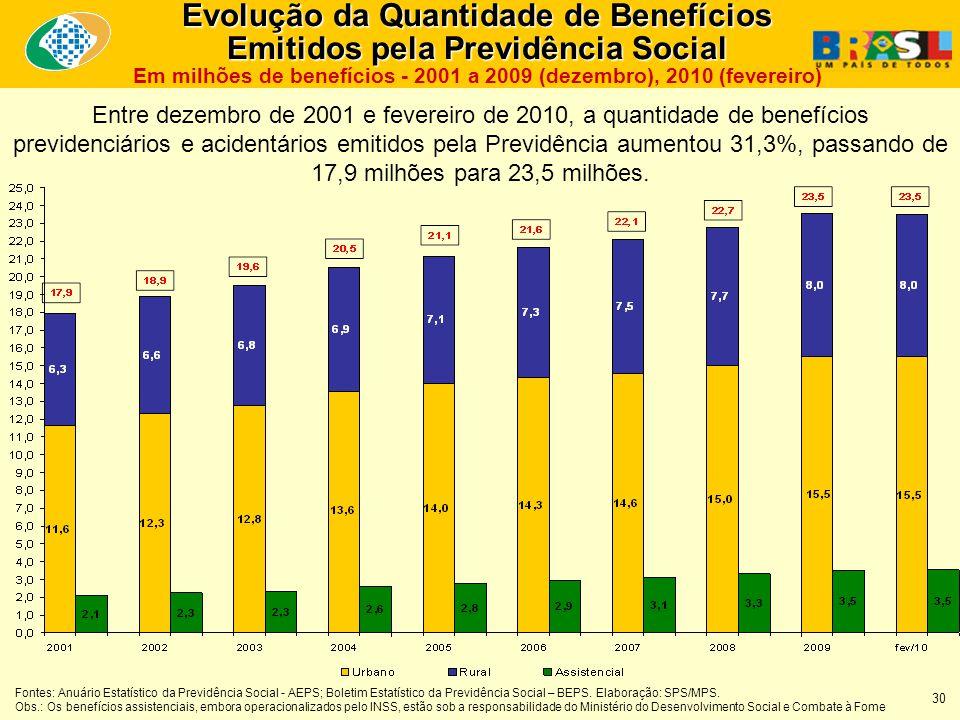Entre dezembro de 2001 e fevereiro de 2010, a quantidade de benefícios previdenciários e acidentários emitidos pela Previdência aumentou 31,3%, passando de 17,9 milhões para 23,5 milhões.
