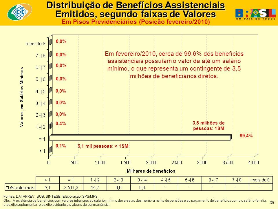 Fontes: DATAPREV, SUB, SINTESE. Elaboração: SPS/MPS. Obs.: A existência de benefícios com valores inferiores ao salário mínimo deve-se ao desmembramen