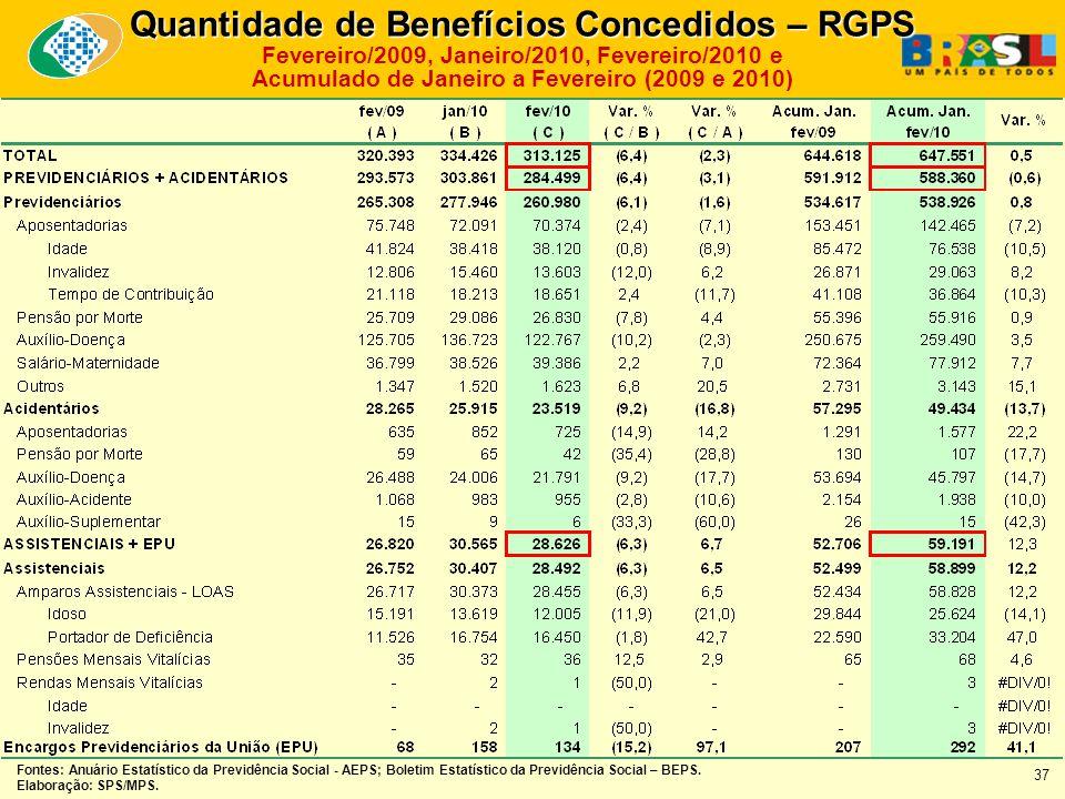 Quantidade de Benefícios Concedidos – RGPS Fevereiro/2009, Janeiro/2010, Fevereiro/2010 e Acumulado de Janeiro a Fevereiro (2009 e 2010) Fontes: Anuário Estatístico da Previdência Social - AEPS; Boletim Estatístico da Previdência Social – BEPS.