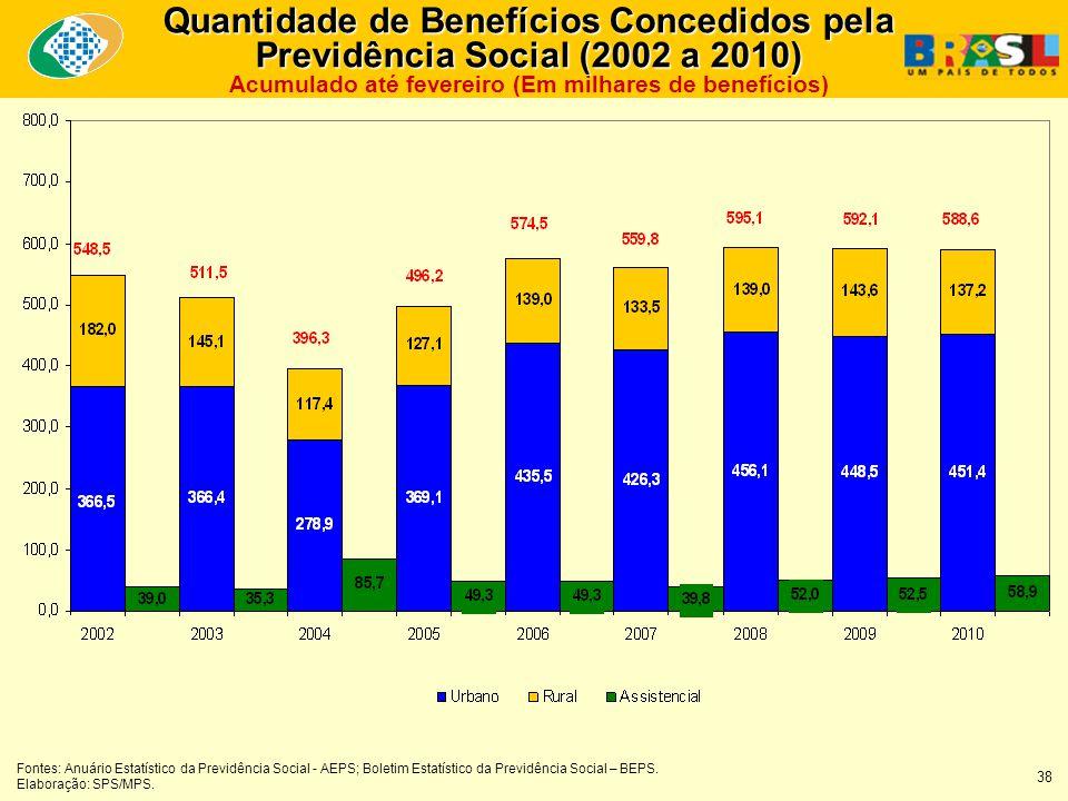 Quantidade de Benefícios Concedidos pela Previdência Social (2002 a 2010) Quantidade de Benefícios Concedidos pela Previdência Social (2002 a 2010) Ac