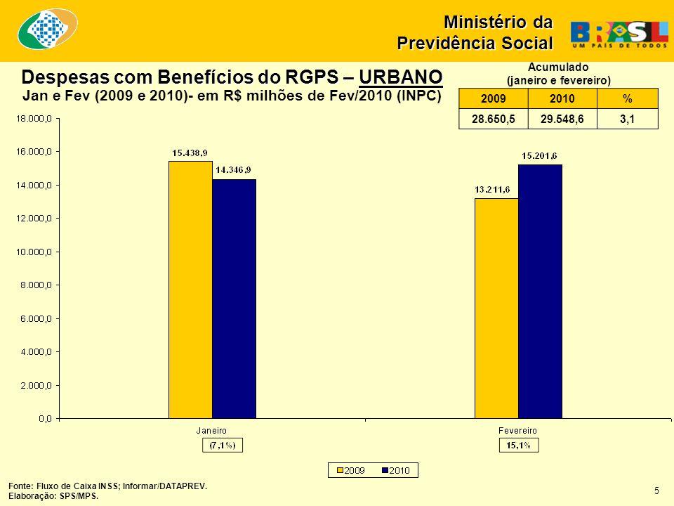 Despesas com Benefícios do RGPS – URBANO Jan e Fev (2009 e 2010)- em R$ milhões de Fev/2010 (INPC) Fonte: Fluxo de Caixa INSS; Informar/DATAPREV.