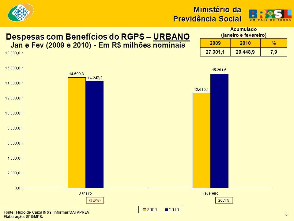 Fonte: Fluxo de Caixa INSS; Informar/DATAPREV. Elaboração: SPS/MPS. 6 Despesas com Benefícios do RGPS – URBANO Jan e Fev (2009 e 2010) - Em R$ milhões