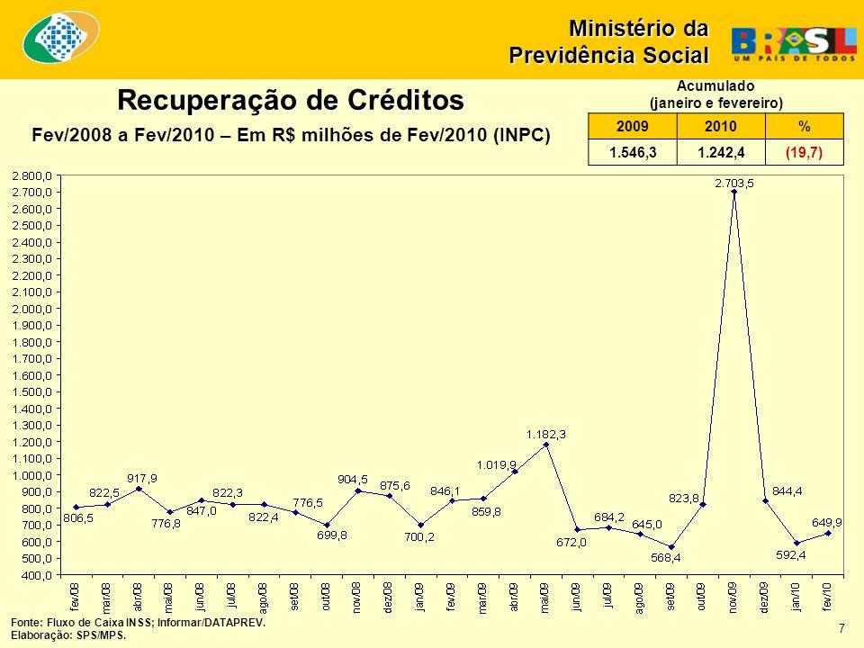 Recuperação de Créditos Fev/2008 a Fev/2010 – Em R$ milhões de Fev/2010 (INPC) Ministério da Previdência Social Fonte: Fluxo de Caixa INSS; Informar/D