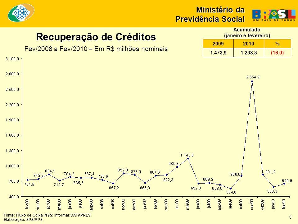 Recuperação de Créditos Fev/2008 a Fev/2010 – Em R$ milhões nominais Ministério da Previdência Social Fonte: Fluxo de Caixa INSS; Informar/DATAPREV. E