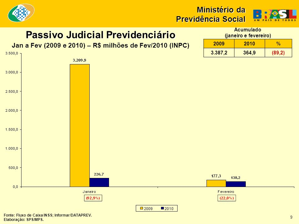 Passivo Judicial Previdenciário Jan a Fev (2009 e 2010) – R$ milhões de Fev/2010 (INPC) Fonte: Fluxo de Caixa INSS; Informar/DATAPREV. Elaboração: SPS