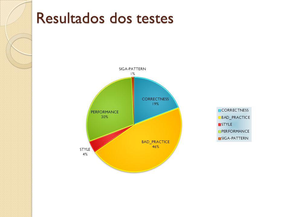 Resultados dos testes