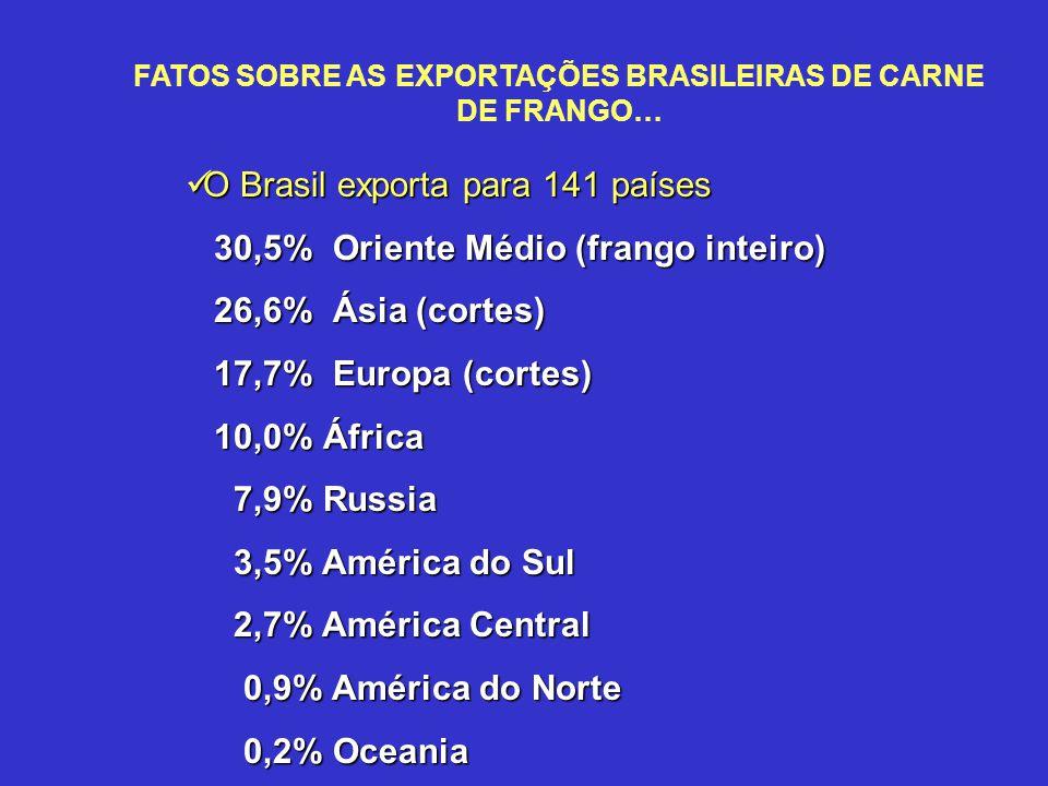 FATOS SOBRE AS EXPORTAÇÕES BRASILEIRAS DE CARNE DE FRANGO… O Brasil exporta para 141 países O Brasil exporta para 141 países 30,5% Oriente Médio (fran