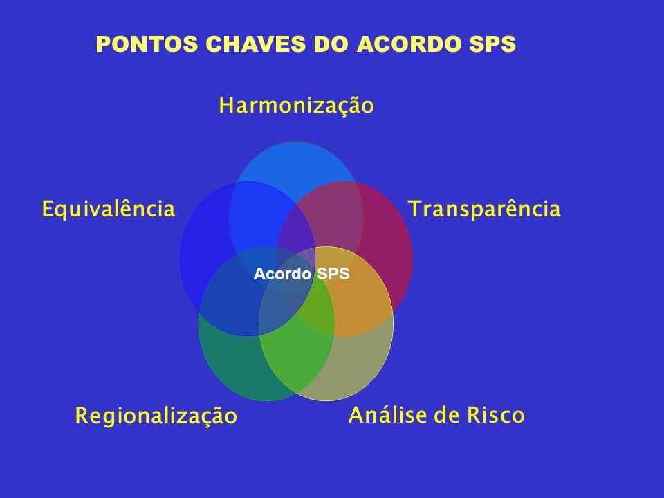 Acordo SPS PONTOS CHAVES DO ACORDO SPS