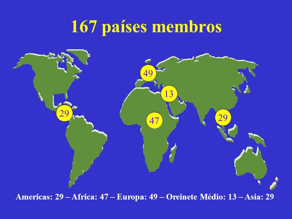 167 países membros Americas: 29 – Africa: 47 – Europa: 49 – Oreinete Médio: 13 – Asia: 29 2947492913