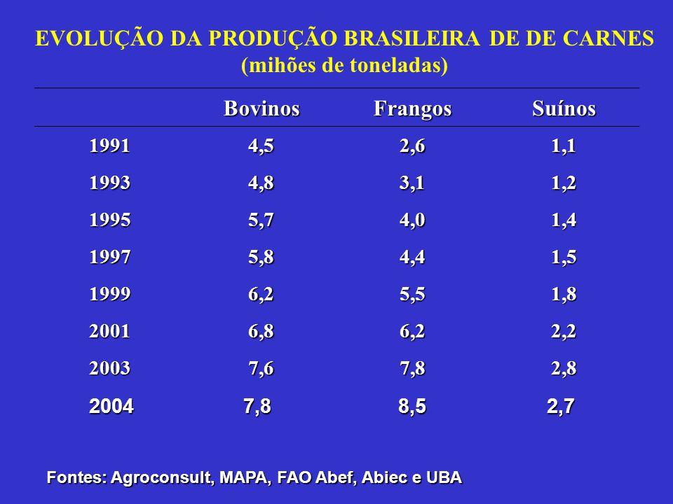 EVOLUÇÃO DA PRODUÇÃO BRASILEIRA DE DE CARNES (mihões de toneladas) BovinosFrangosSuínos 19914,52,61,1 19934,83,11,2 19955,74,01,4 19975,84,41,5 19996,