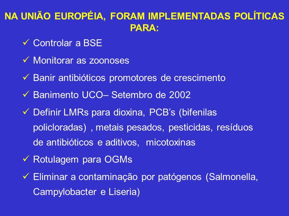 NA UNIÃO EUROPÉIA, FORAM IMPLEMENTADAS POLÍTICAS PARA: Controlar a BSE Monitorar as zoonoses Banir antibióticos promotores de crescimento Banimento UC